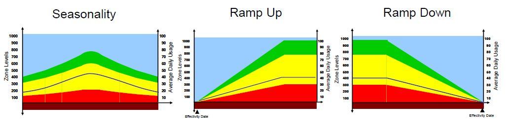 Ddmrp ajustement dynamique