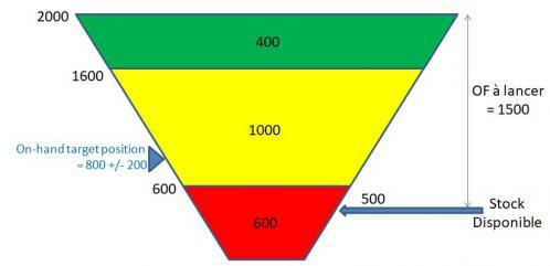 Ddmrp exemple final