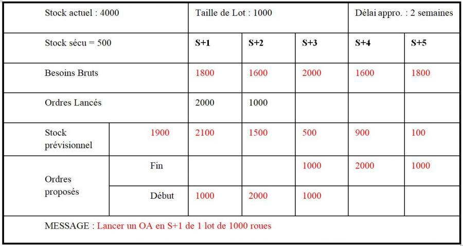 Exercice eo3 correction