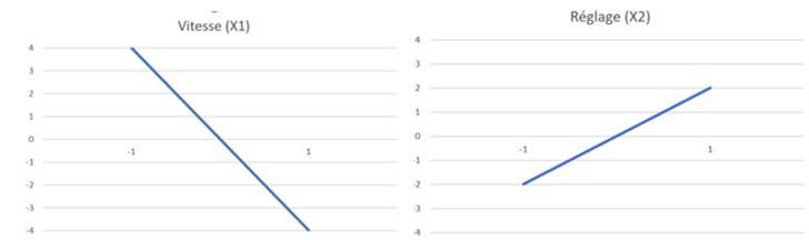 Graphe des facteurs
