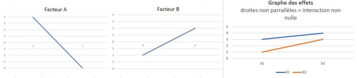 Graphe effets 2