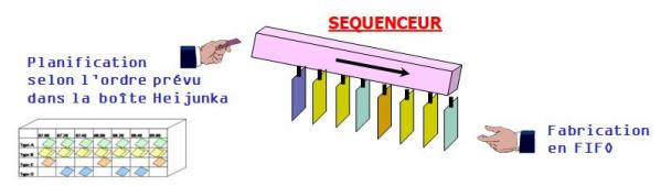 Sequenceur